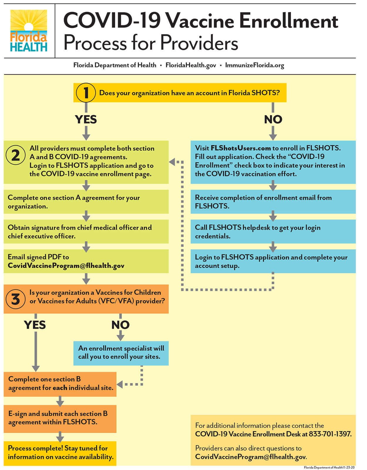 COVID-19 Vaccine Enrollment Process for ProvidersvCOVID-19 Vaccine Enrollment Process for Providers - Flow Chart